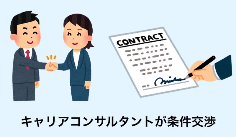 キャリアコンサルタントが代わりに外資系企業に条件を交渉してくれる