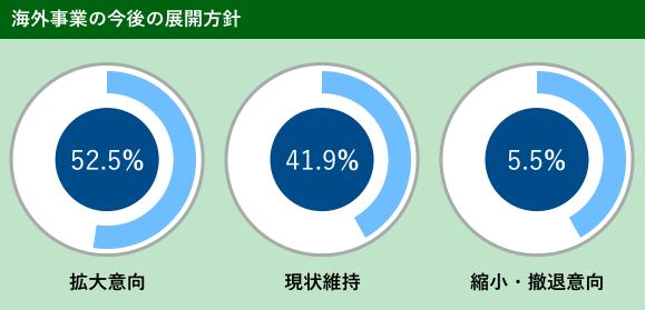 中小企業の52.5%が海外展開に対して拡大意向を持っているグラフ図