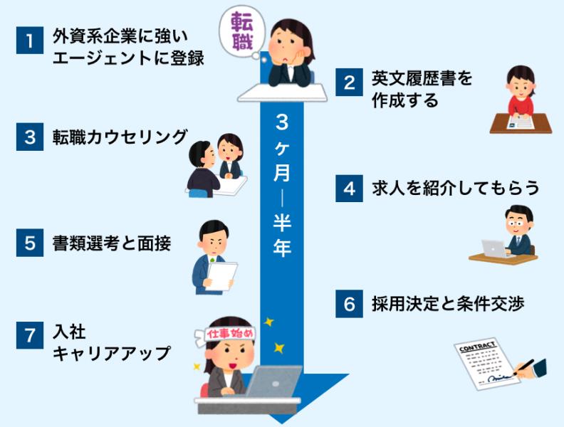 外資系企業への転職の流れ